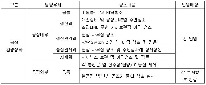 1월 생산직 환경정화.PNG