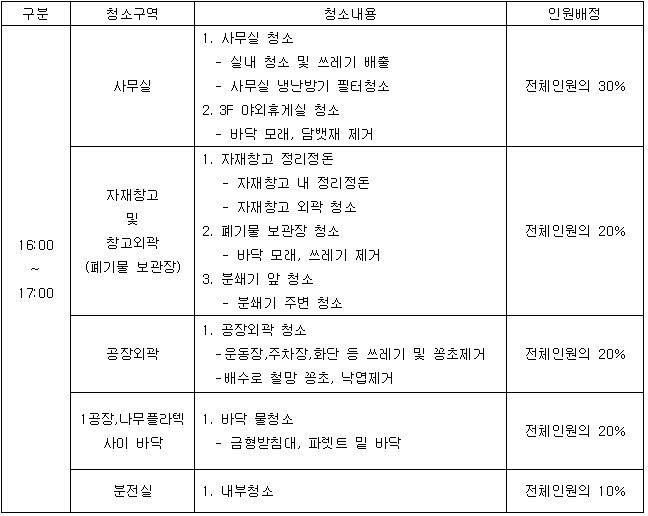 201909 관리직 환경정화.JPG