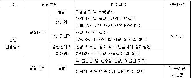 201909 생산직 환경정화.JPG
